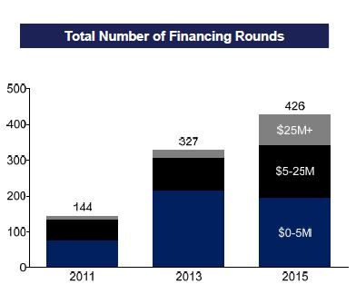 615ebc040 Fintech funding is booming. The first quarter of 2016 may have seen no  IPOs
